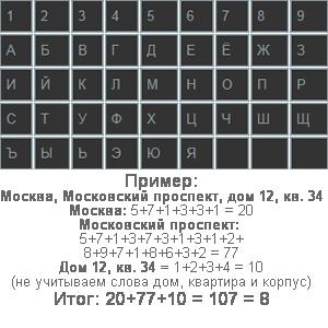 Расчет совместимости по квадрату Пифагора (психоматрице)